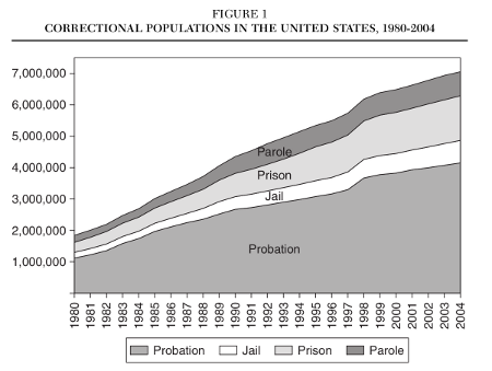 US Correctional Populations